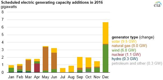 EIA Electric Generation Gains 2016