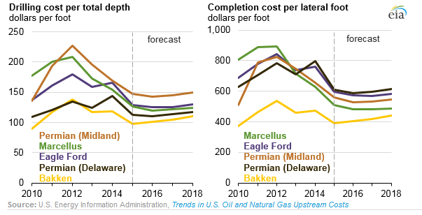 Significant Declines in Well Completion Costs: EIA - Oil & Gas 360