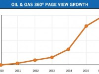 Oil & Gas 360® Achieves 2 Million Pageviews