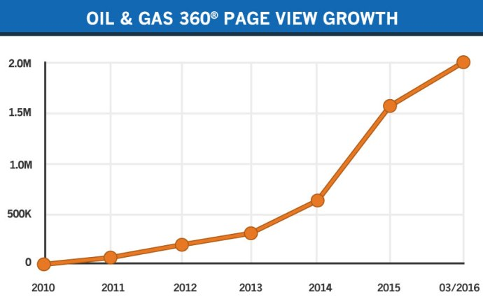 Oil & Gas 360-pageview-growth-03-2016