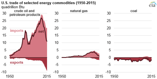 U.S. Trade of Selected Energy Commodities