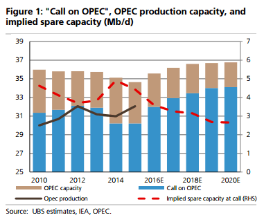 UBS OPEC Oil Production and Spare Capacity