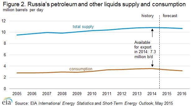 Russia's crude supply and domestic consumption