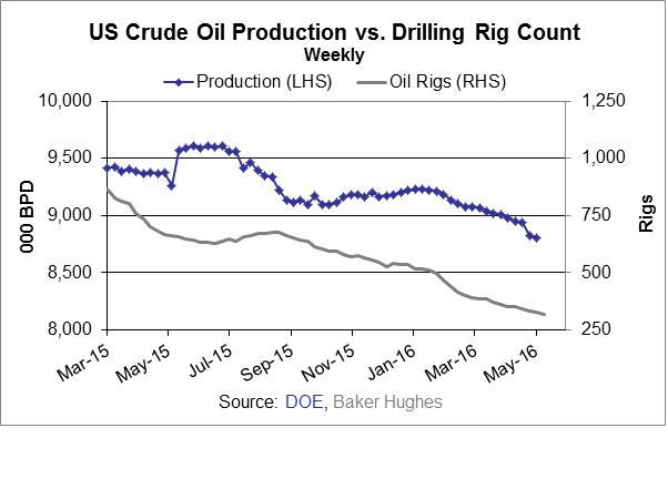 rig count and production