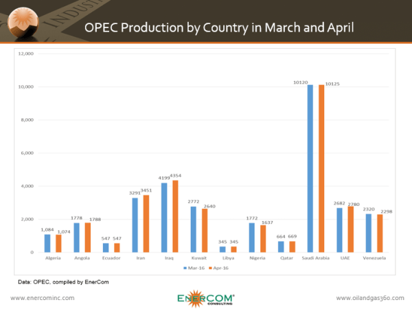 OPEC production by country in March and April 2016