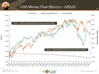 Dow Jones Industrials – Is the Money Flow a Good Indicator of Market Direction?