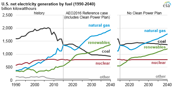Net Electricity generation with and without the Clean Power Plan