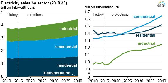 EIA Electricity Sales through 2040