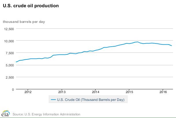 EIA U.S. Production 2012 to 2016