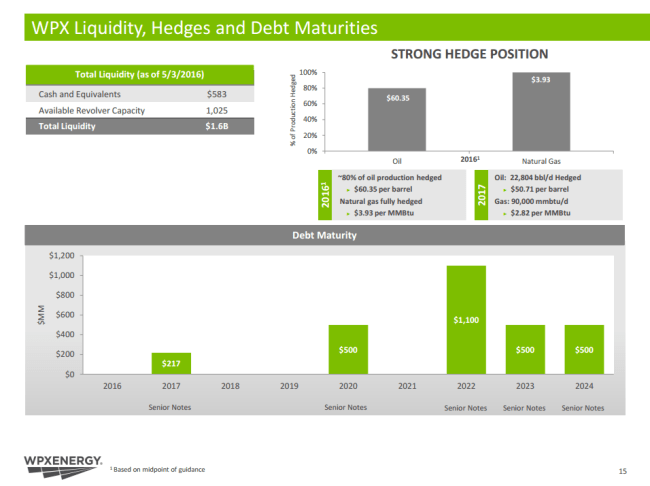 WPX Hedges and Debt