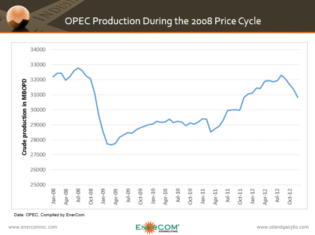 OPEC production during the 2008 price decline