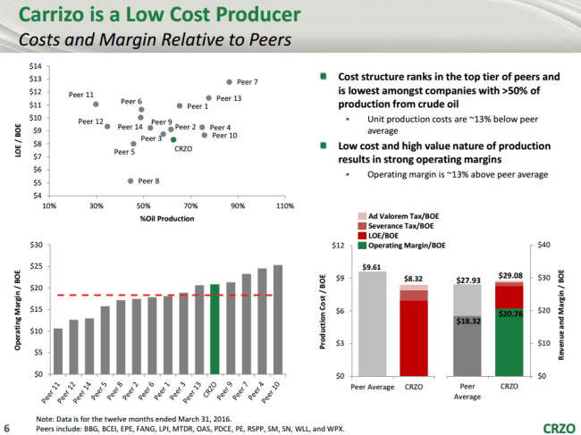 CZRO Cost of Production
