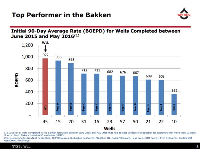 Whiting Petroleum Williston Well performance