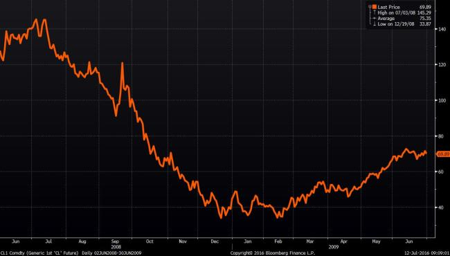 Source: Bloomberg WTI Peak to trough and back above $50 per barrel