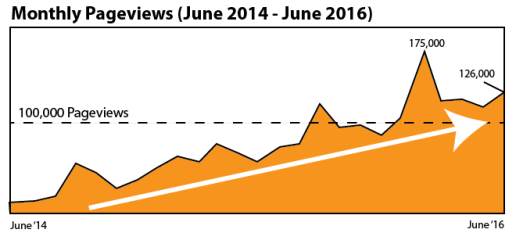OAG360 Monthly Pafgeviews