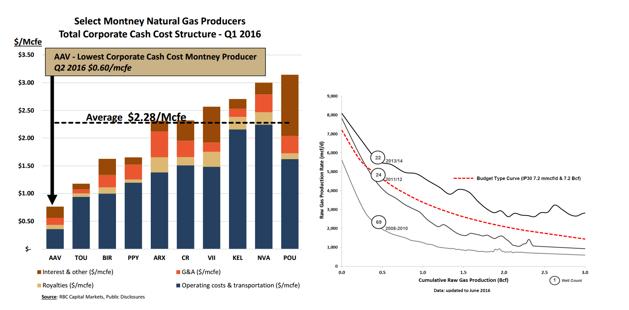 Advantage Oil & Gas operational efficiencies