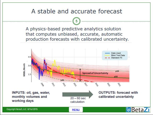 BetaZi Produciton Forecast