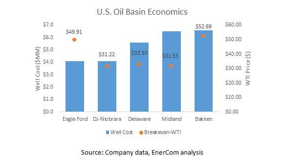 oil basin economics newfield