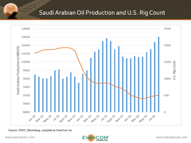 Saudi Arabia oil production and US rig count