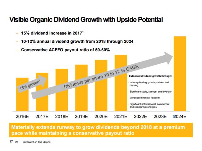 Enbridge Pro Forma Dividend Growth