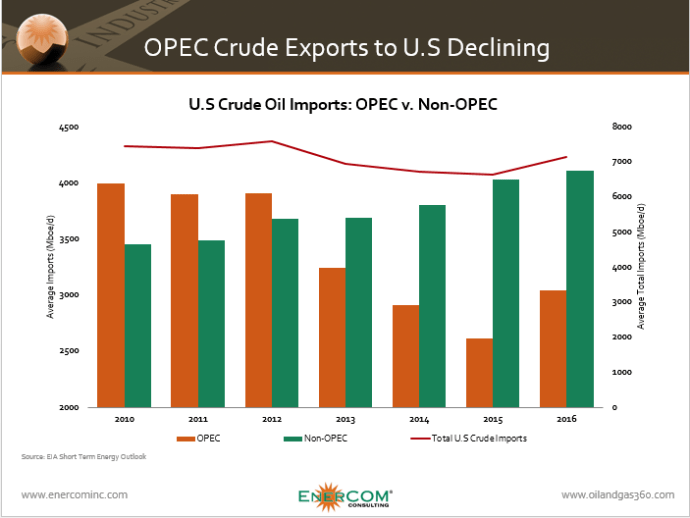 OPEC Chart of the Week
