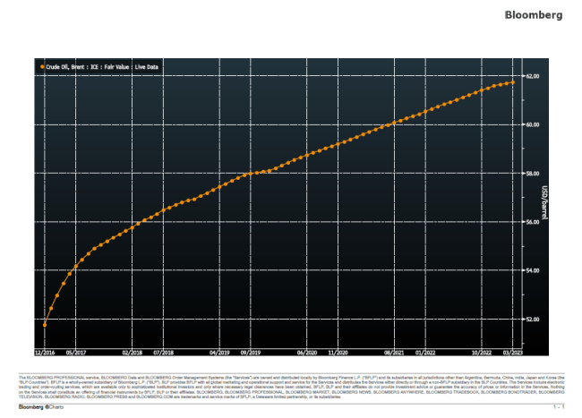Brent futures curve shows Freeport-McMoRan unlike to see contingent consideration