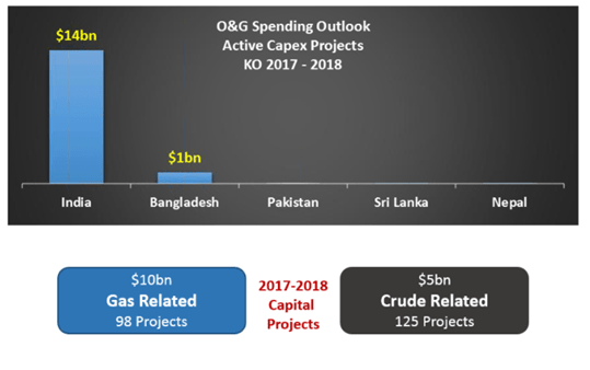 India oil and gas capex