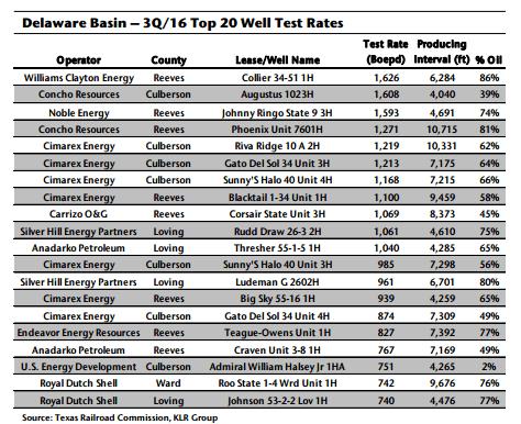 KLR top performing wells in the Texas Delaware Basin Q3'16