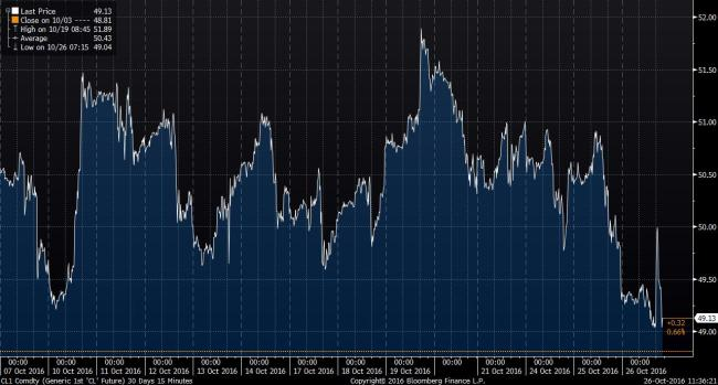 Source: Bloomberg. WTI 30-day price