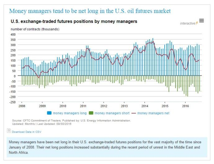 Crude Oil Futures: Who's Long and Who's Short?