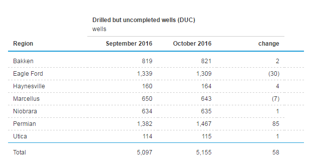 EIA stats on the number of DUCs in the Untied States in September and October 2016