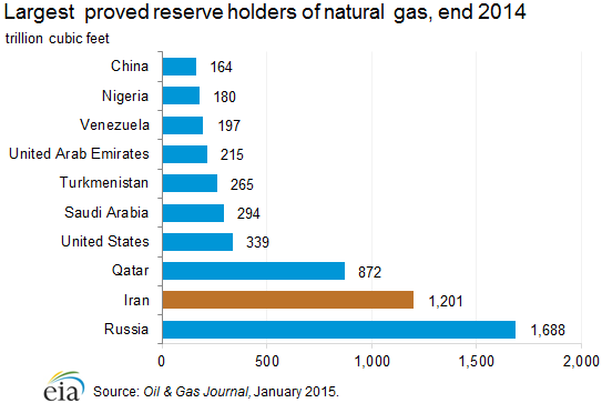 Largest proved reserves of natural gas at the end of 2014 according to the EIA