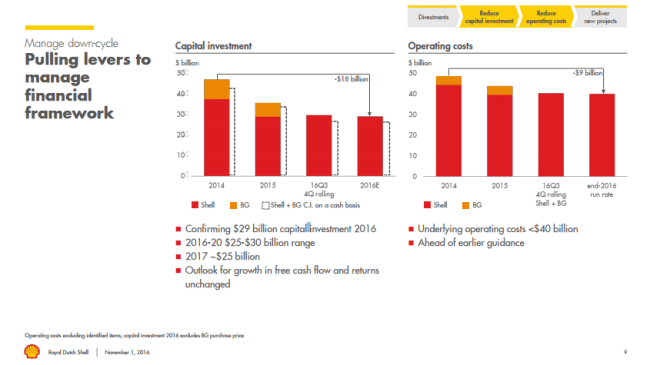 Royal Dutch Shell capex and operating costs