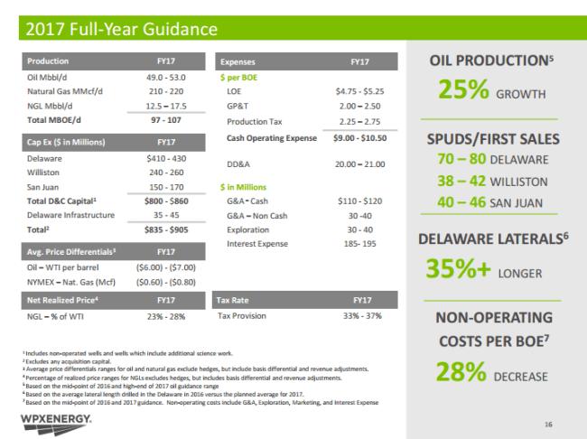 WPX 2017 full-year guidance
