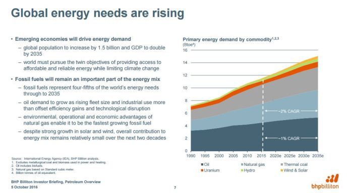 Will EVs Swap Oil for Copper?