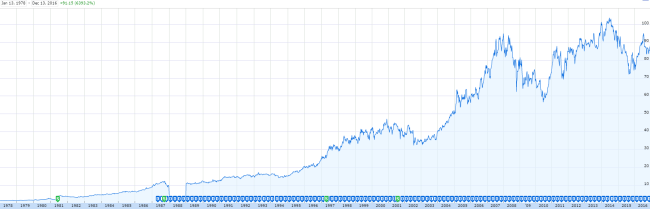 XOM stock price since 1978, shortly after Tillerson joined the company.