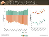 Will Increased Oil Hedging Hold Prices Down?
