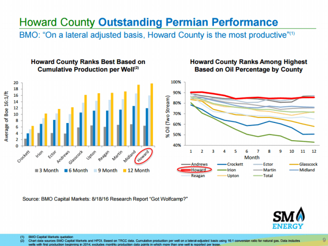 SM Energy results from Howard County wells