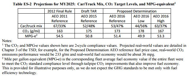 EPA Carbon Standards for Cars, Light Trucks to Reduce Oil Consumption by 1.2 Billion Barrels