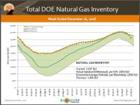 Natural Gas Inventory Draws Down, Prices Stay Near Highs