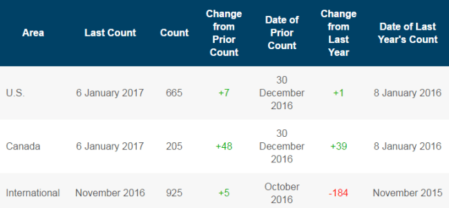 Baker Hughes rig count for the week ended January 6, 2017