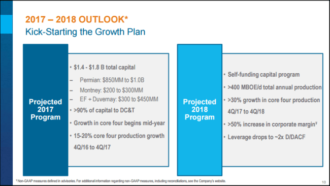 Encana outlook for 2017 and 2018