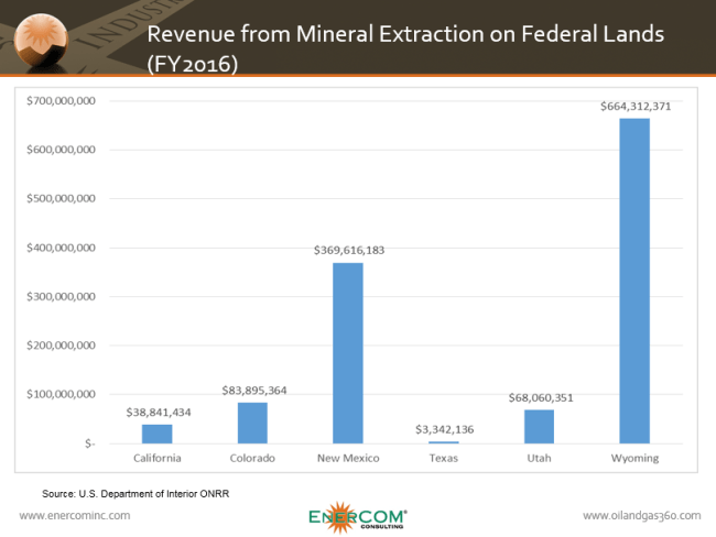 Federal revenue from mineral extraction on federal lands in California, Colorado, New Mexico, Texas, Utah and Wyoming