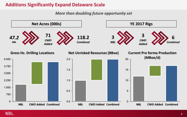 Noble Energy's Delaware drilling program and acreage following Clayton Williams acquisition