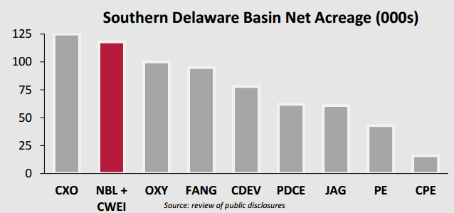 Noble and Clayton Williams combined represent the second-largest player in the Southern Delaware Basin in terms of acreage