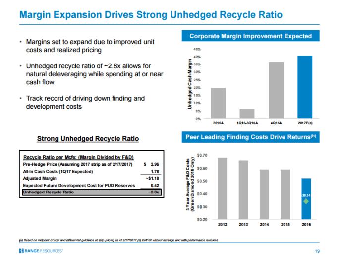 Range Resources recycle ratio