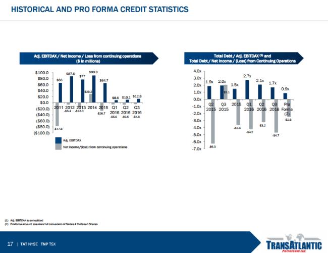 TransAtlantic Petroleum credit statistics