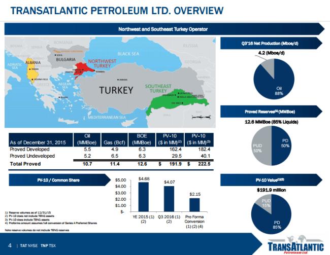 TransAtlantic Petroleum asset overview in Turkey
