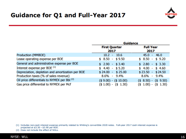 Whiting Petroleum guidance for Q1 and full-year 2017