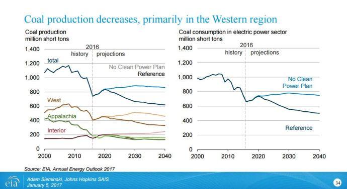 EPA Withdraws Clean Power Plan Implementation Framework